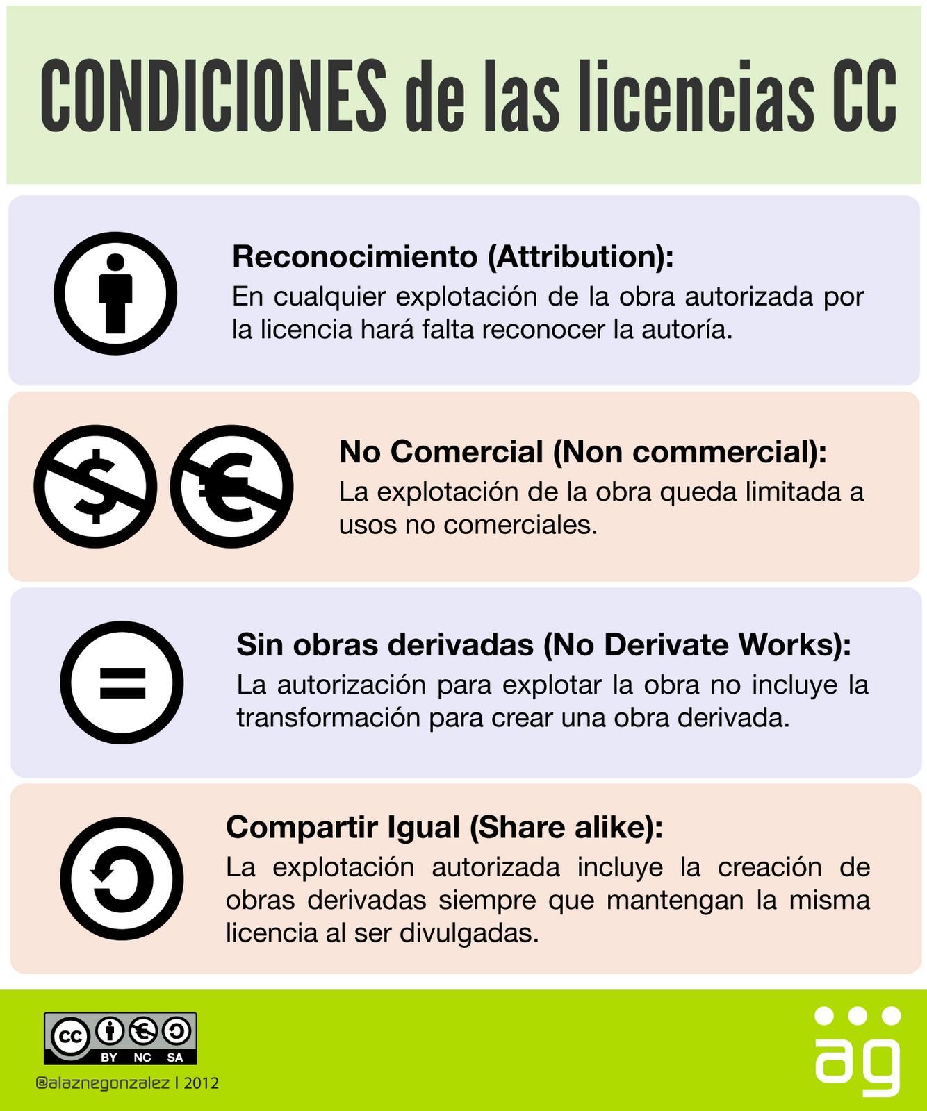 condiciones-de-la-licencias-cc