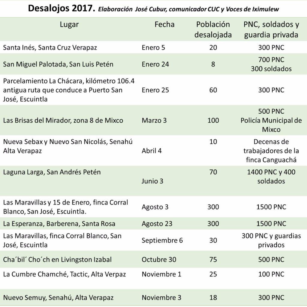 Desalojos_2017_Guatemala