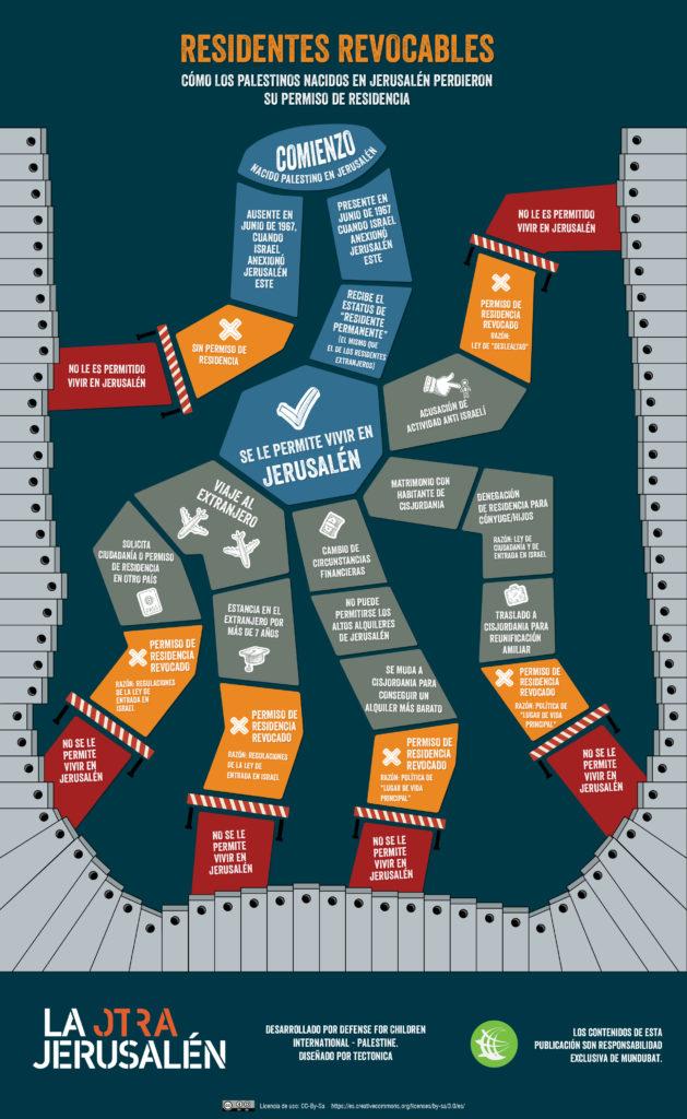 Infographics - Revocable Residence Vert - V1R3