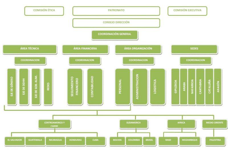 Organigrama de la dirección de la ong Mundubat